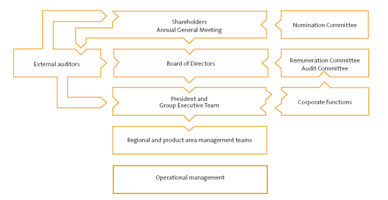 Gunnebo-Corporate-Governance-Structure